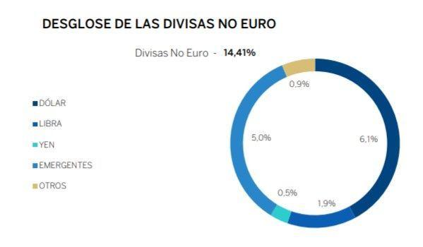 divisas BBVA Plan Multiactivo Conservador PP