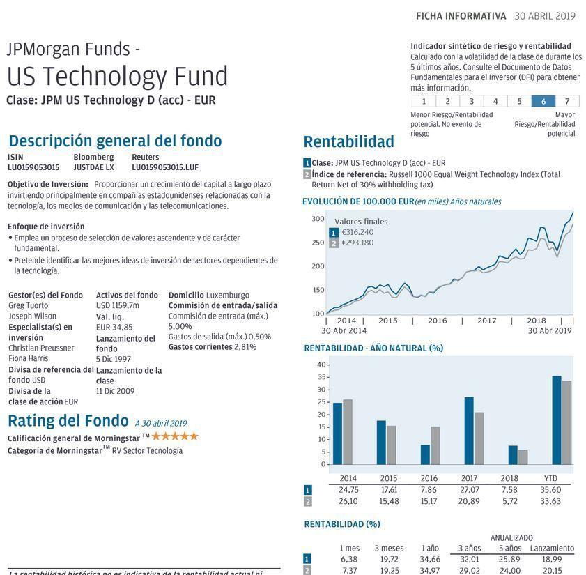ficha jpm us technology fund