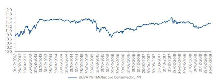 historico rentabilidad BBVA Plan Multiactivo Conservador PP