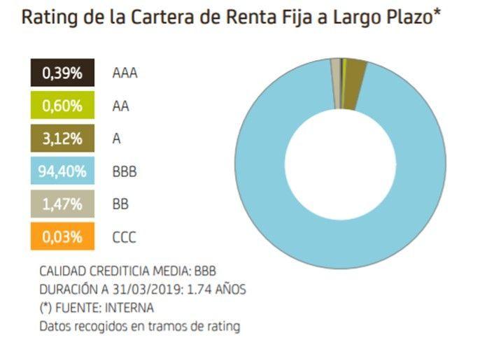 inversiones bankia moderado pp