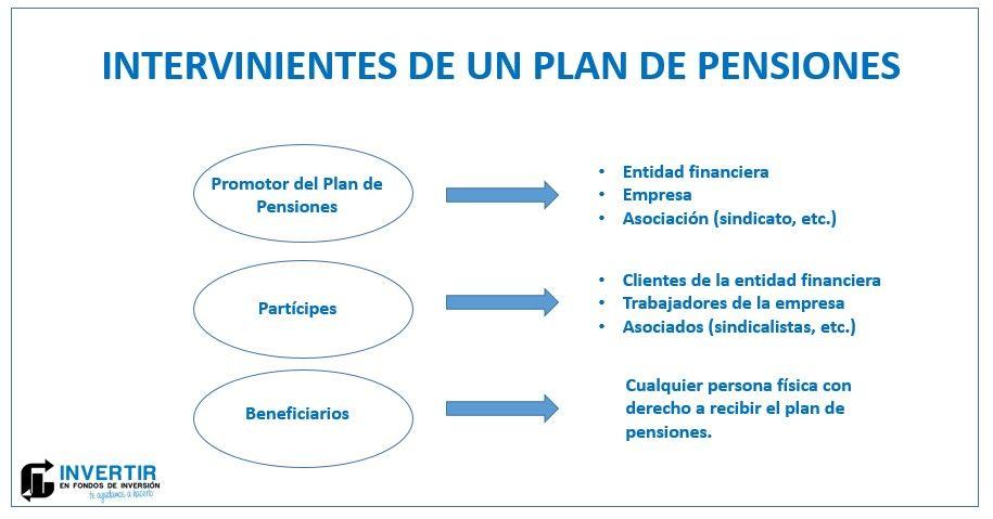 quien interviene en un plan de pensiones, los mejores planes de pensiones en españa
