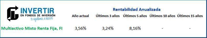 rentabilidad del fondo BBVA Multiactivo Mixto Renta Fija, FI (ES0164977037)