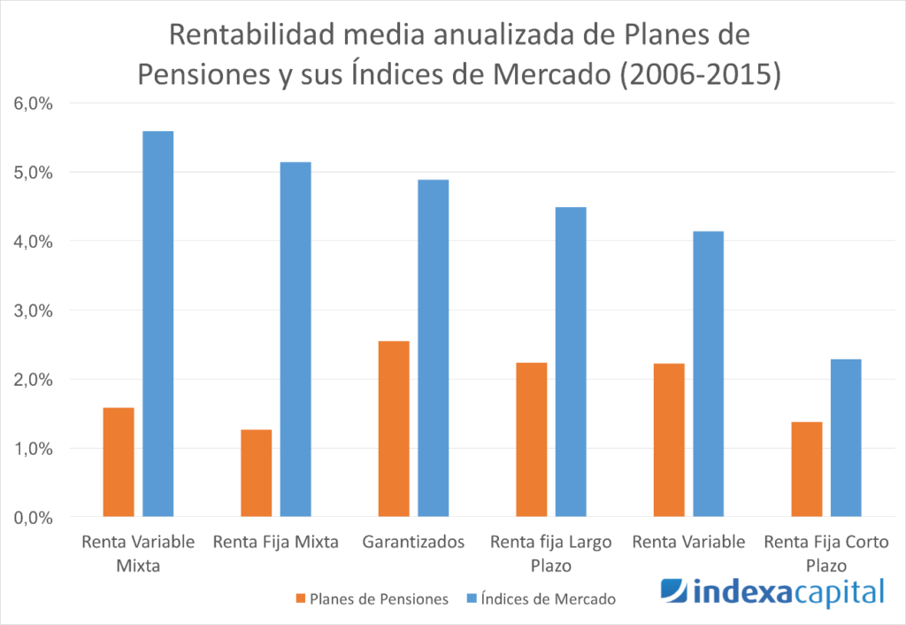 rentabilidad media planes de pensiones, comparativo rentabilidad planes de pensiones
