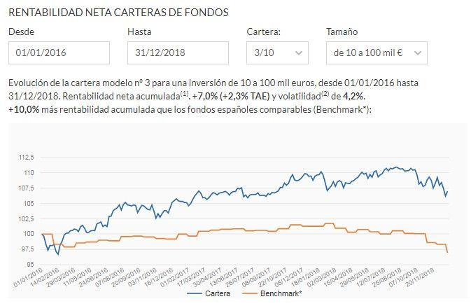 Comparacion BBVA Quality Conservadora vs cartera de fondos 3 de Indexa Capital .