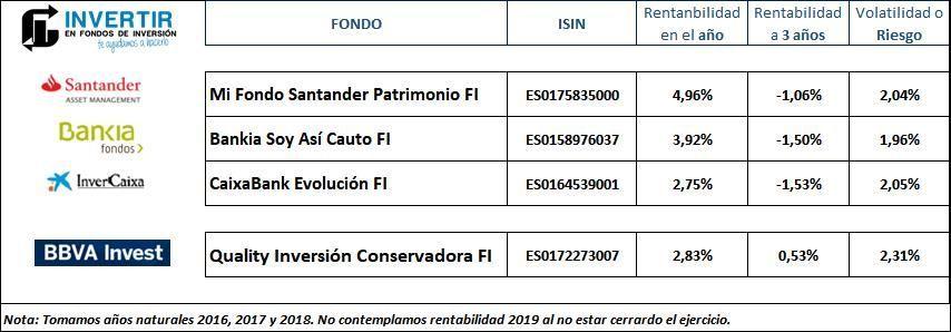 Comparacion BBVA Quality Inversion conservadora vs otros fondos perfilados en España