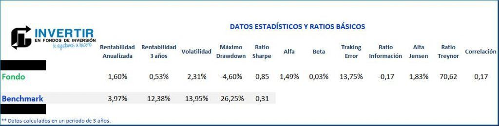 Ratios BBVA Quality Inversion Conservadora