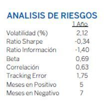 Ratios Quality Inversion Conservadora bbva