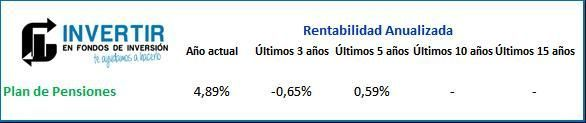 Rentabilidad Mi Plan Moderado Santander PP opinion