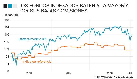 comisiones de los fondos indexados