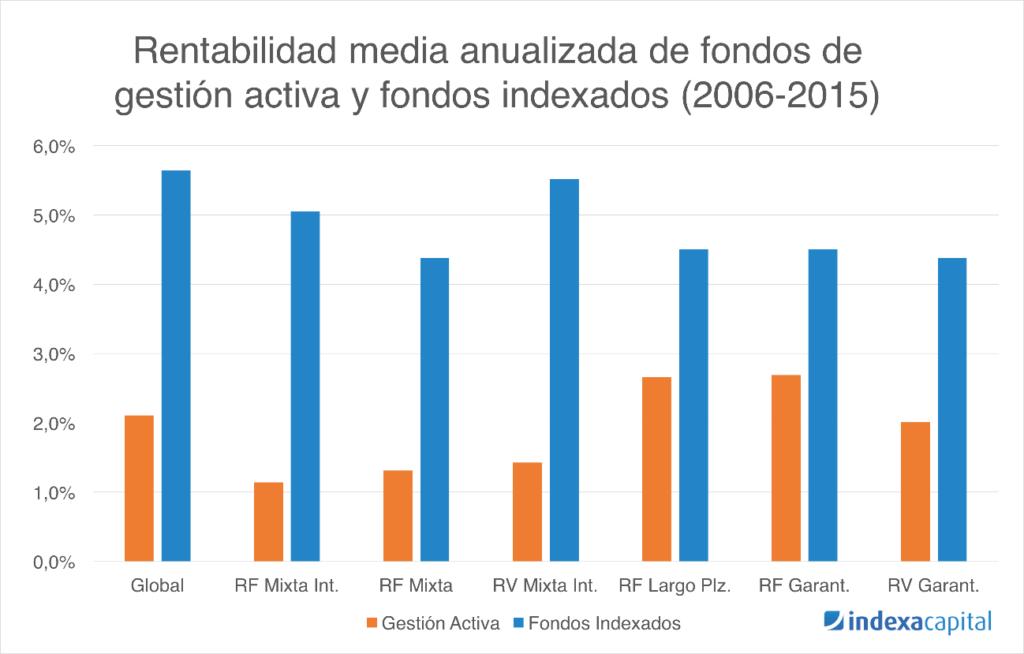 comparacion rentabilidad fondos indexados