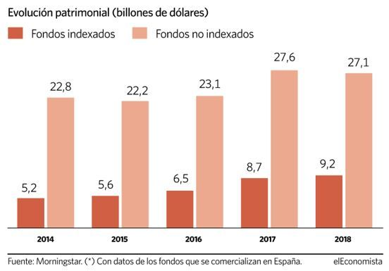 evolucion dinero fondos indexados