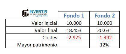 comisiones fondos indexados