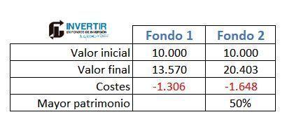rentabilidad fondos indexados
