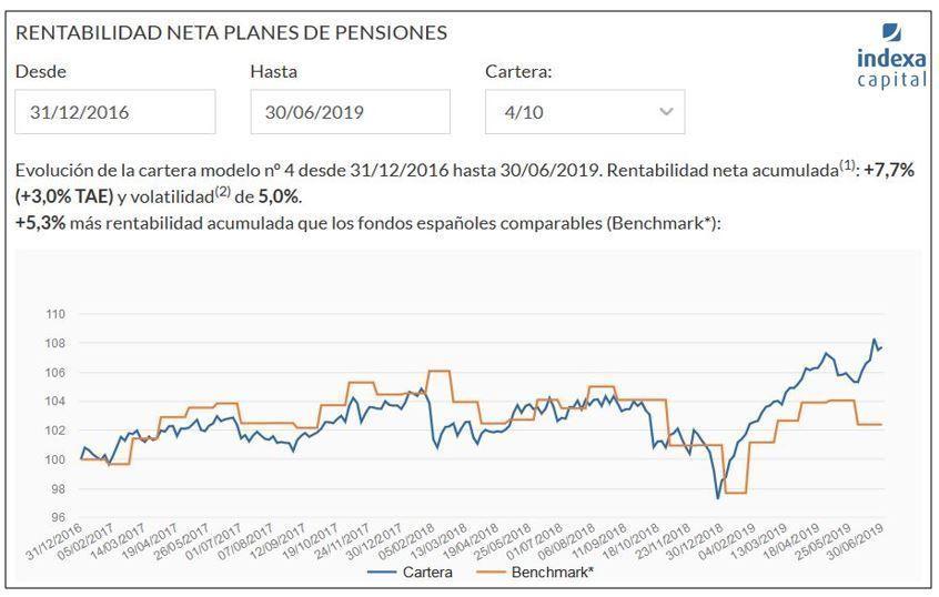 comparativa planes de pensiones mixtos globales