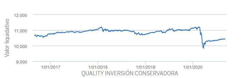 quality inversion conservadora evolucion