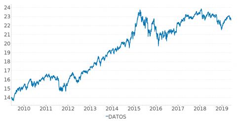 rentabilidad historica Caixabank Crecimiento PP