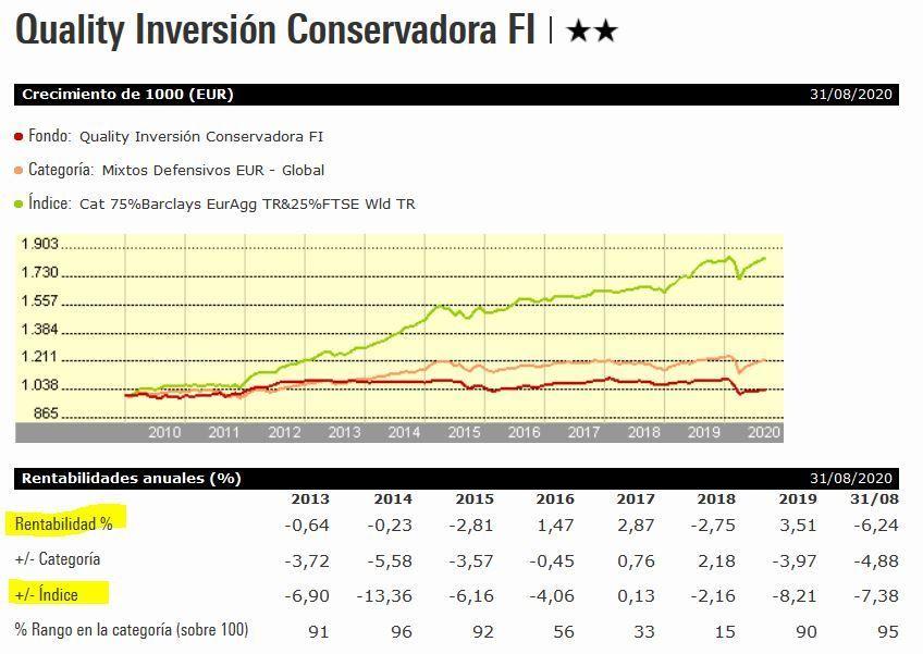 rentabilidad quality inversion conservadora