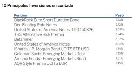 BBVA Quality Inversion Conservadora cartera de fondos