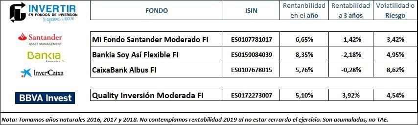 BBVA Quality Inversion Moderada vs otros fondos perfilados en Españ