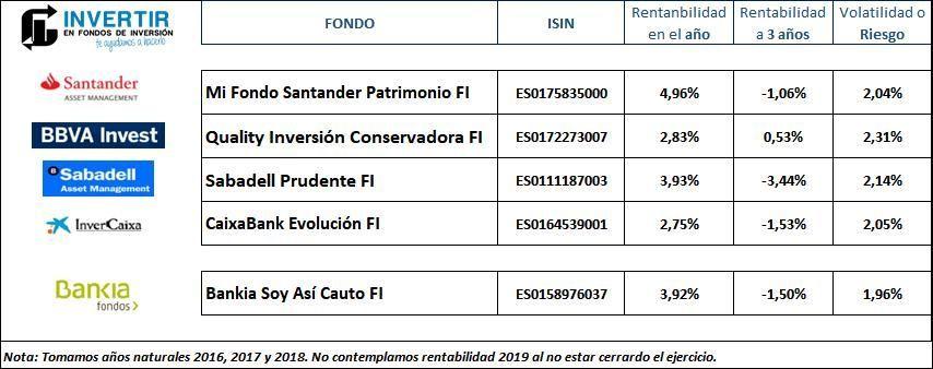 Comparativa Bankia Soy Asi Cauto FI con otros fondos perfilados