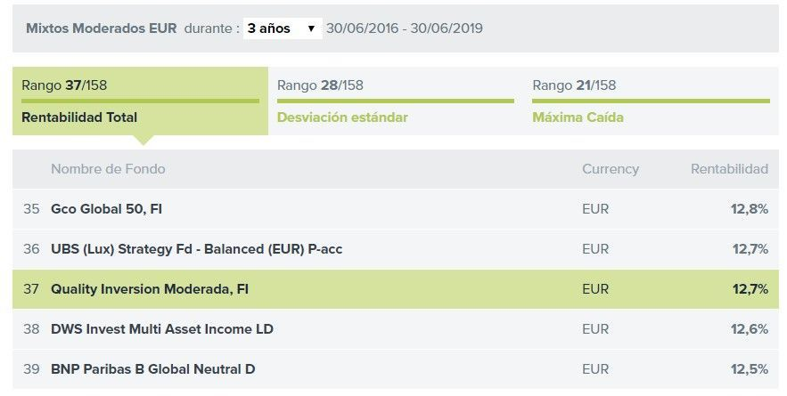 Ranking BBVA Quality Inversion Moderada FI
