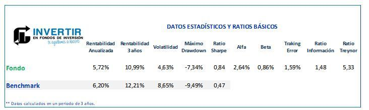Ratios BBVA Quality Inversion Moderada FI