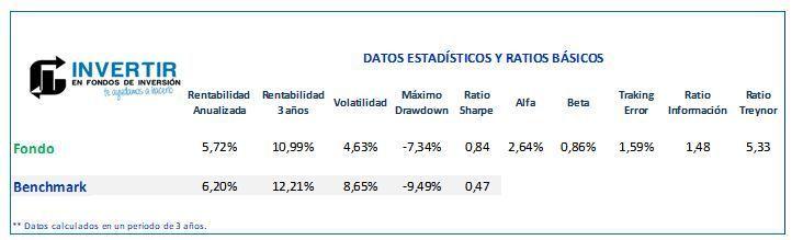Ratios BBVA Quality Inversion Moderada FI