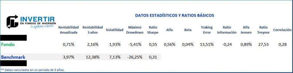 Ratios Bankia Soy Asi Cauto FI