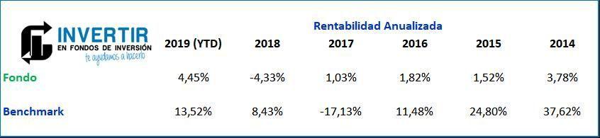 Rentabilidad Bankia Soy Asi Cauto FI