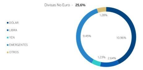 divisas BBVA Quality Inversion Moderada FI