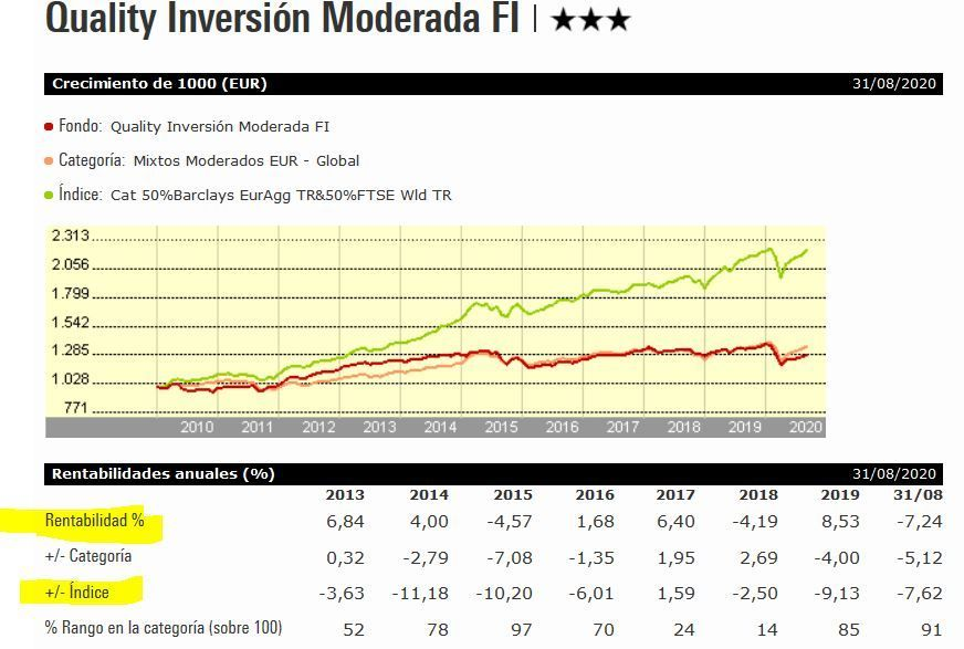 rentabilidad quality inversion moderada