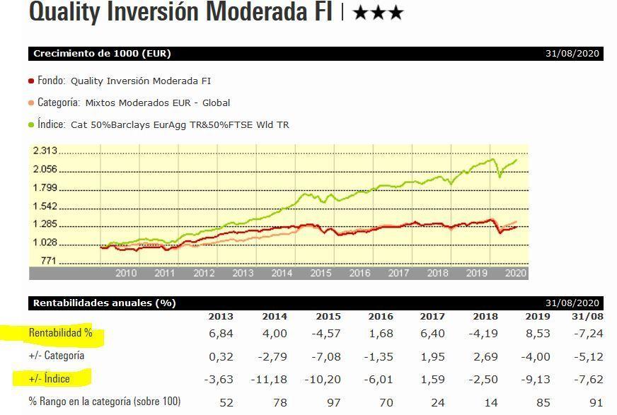 rentabilidad quality inversion moderada