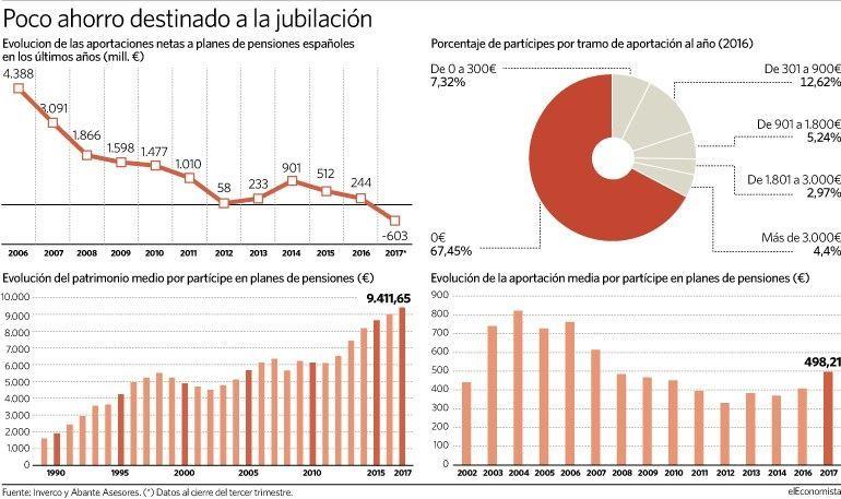 ahorro español planes de pensiones, planes de pensiones españa