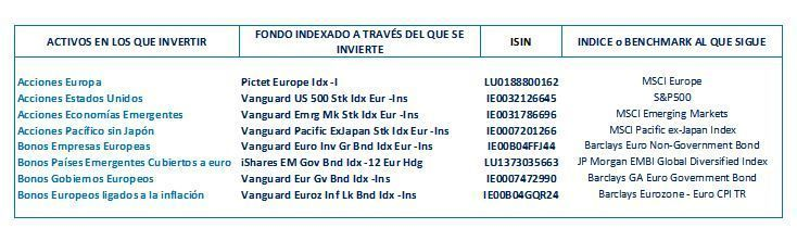 cartera 3 indexa capital, fondos indexados