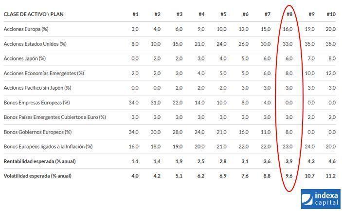 comparativo indexa capital 8 vs BBVA (distribucion cartera Indexa)