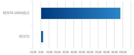 comparativo bbva vs Indexa Capital (distribucion cartera BBVA)