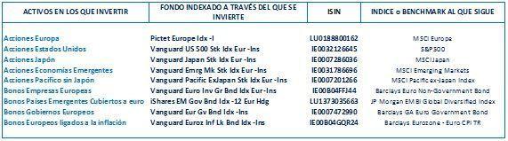 indexa capital cartera 6 fondos indexados