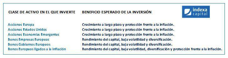 indexa capital objetivo carteras