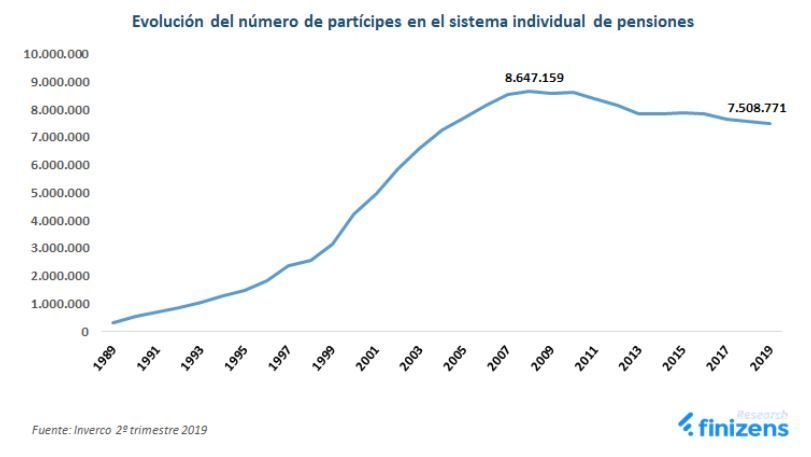 mejores planes pensiones españa, numero partícipes en planes