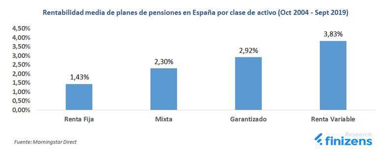 rentabilidad planes de pensione en España