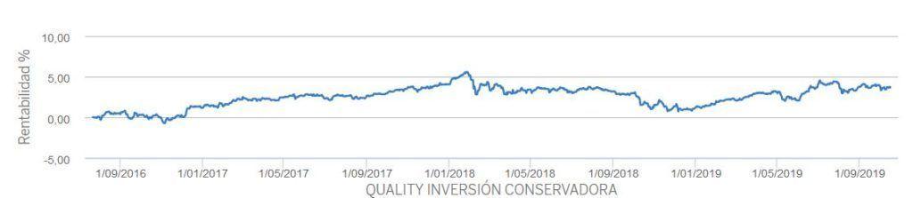 rentabilidad quality inversion conservadora bbva