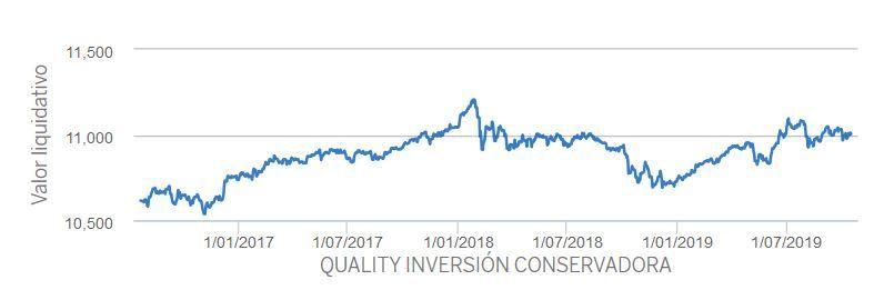 rentabilidad quality inversion moderada bbva