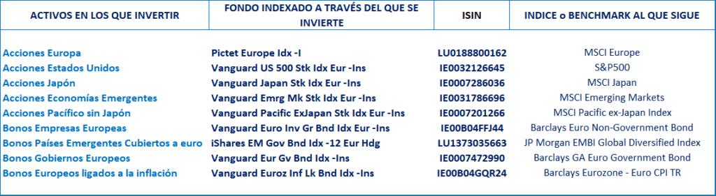 cartera 5 indexa capital fondos indexados