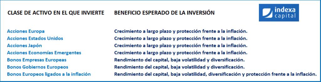 cartera 5 indexa capital politica de inversion