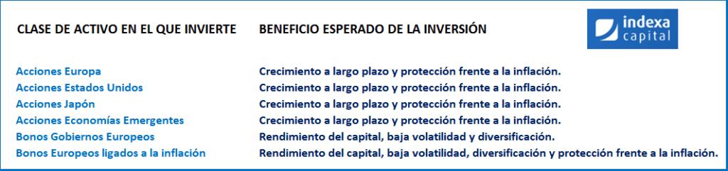 cartera 8 indexa capital, comparativa