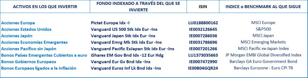 cartera 8 indexa capital, fondos indexados
