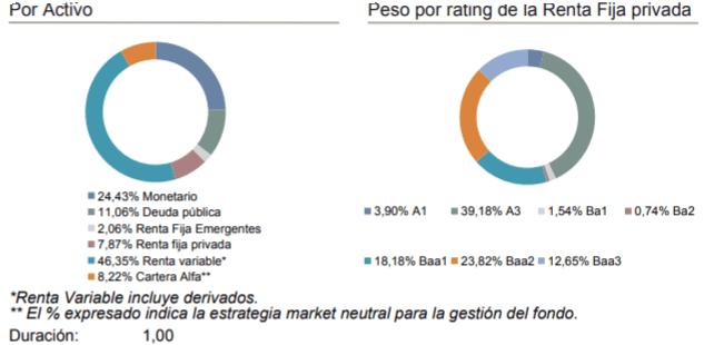 cartera albus caixabank, comparativa indexa capital