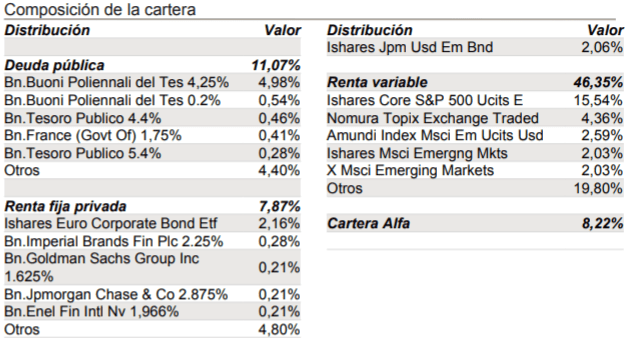 cartera albus caixabank, principales posiciones