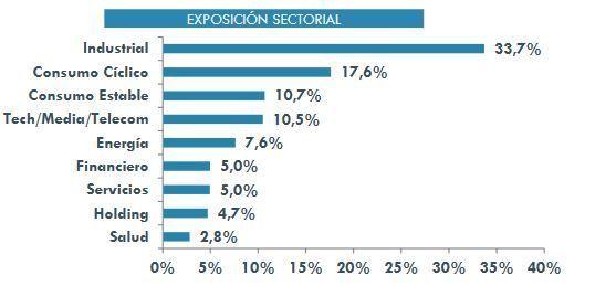 cartera sectores magallanes european equity