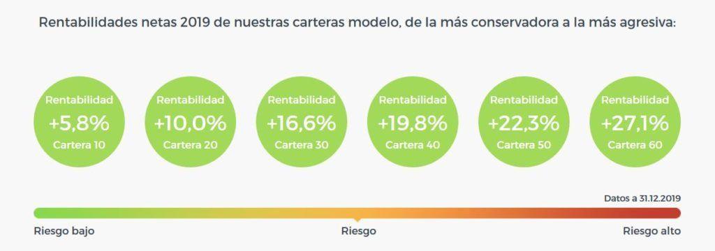 rentabilidad finanbest 2019